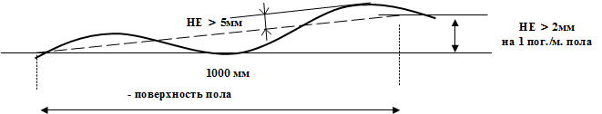 Требования к полу для мобильных (передвижных) металлических стеллажей с фальшполом