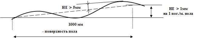 Требования к полу для мобильных (передвижных) металлических стеллажей без фальшпола