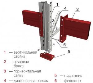 Паллетные (фронтальные) металлические стеллажи: рама как элемент конструкции